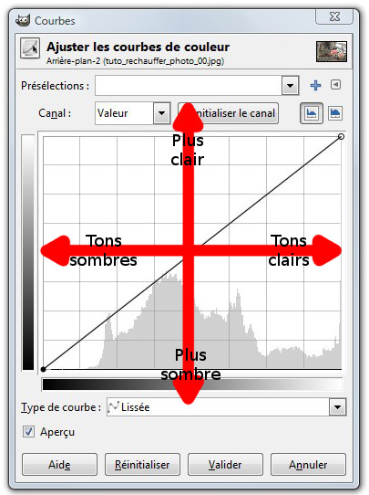 principe courbe