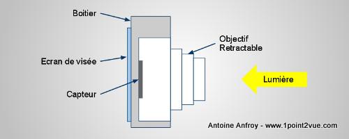 reflex compact bridge quelles diff rences 1point2vue. Black Bedroom Furniture Sets. Home Design Ideas