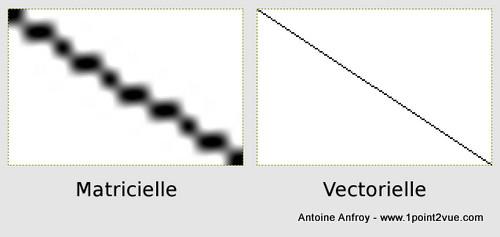 agrandissement-vectoriel-matriciel